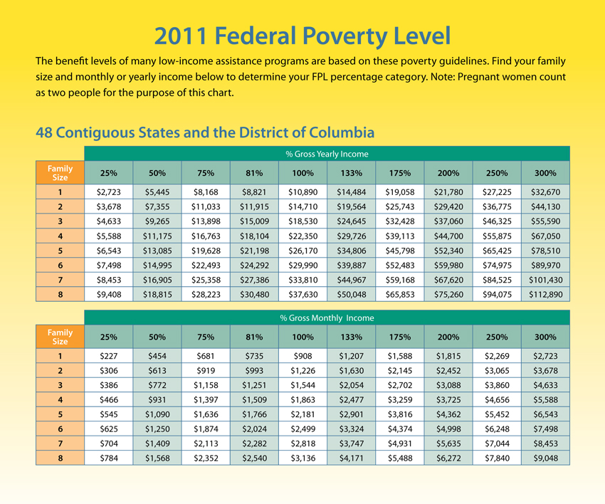 2011 Federal Poverty Levels